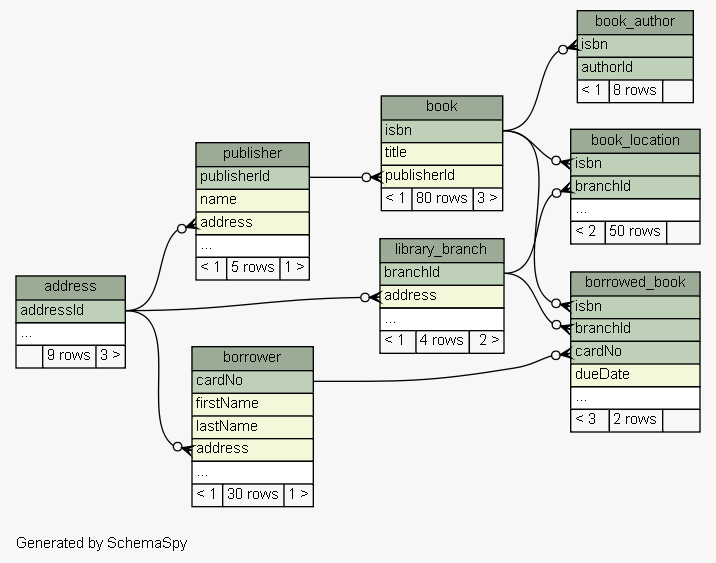 Generating Database Schema With Sql And Graphviz